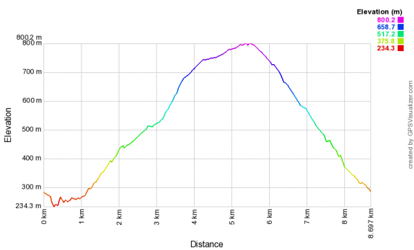 Altimetria do Trilha das Brandas de Sistelo
